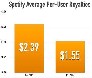 spotify_per_user_royalties[1]